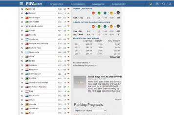 Soccer: Armenia further down on FIFA rankings