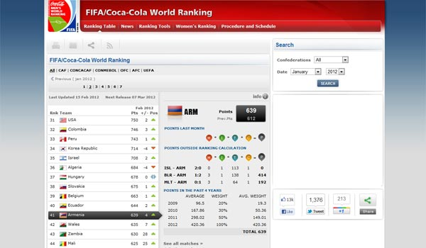 Soccer: Armenia climbs to record high on FIFA rankings